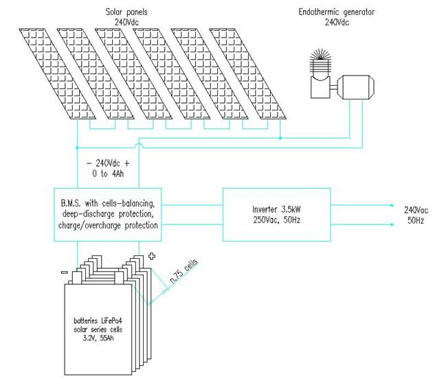 LiFePo4 SOLAR BATTERY APPLICATION
